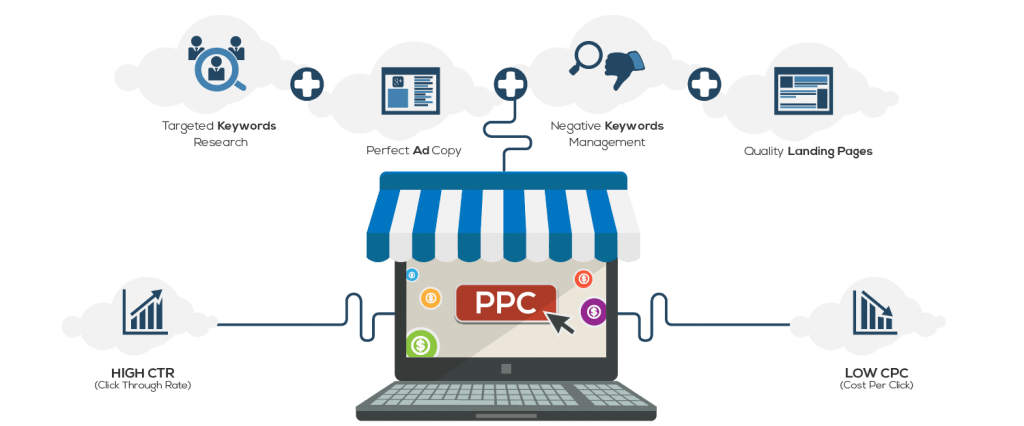 What Is PPC? Learn the Basics of Pay-Per-Click (PPC) Marketing