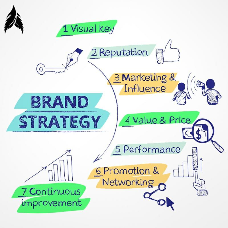 Building a Brand strategy: Essentials for Long-Term Success
