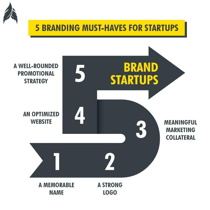 5 Branding Must Have for Startups